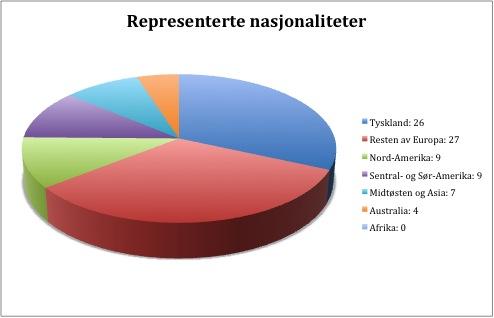 nasjonaliteter